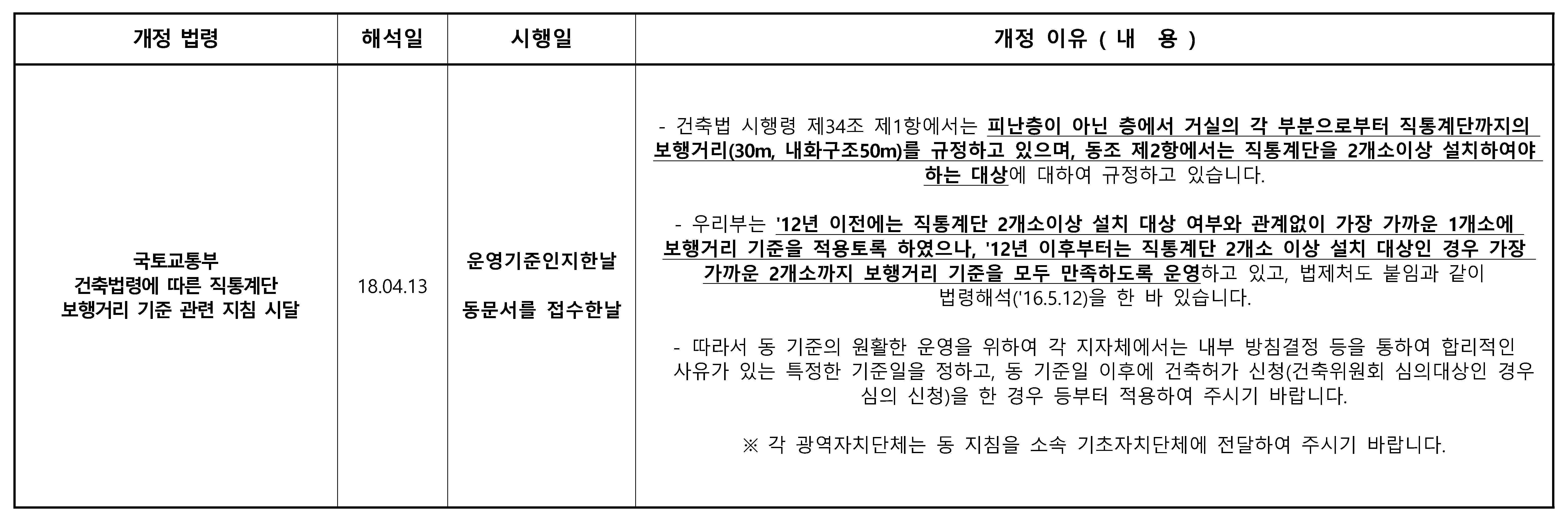 [법령]국토교통부 건축법령에 따른 직통계단 보행거리 기준 관련 지침 시달